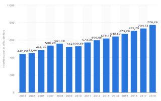 Finanzamt, Steuern, Steuereinnahmen 2014 - 2018